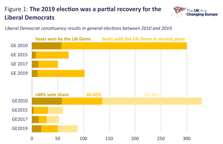 Graph showing recovery in the number of strong Liberal Democrat general election constituency results