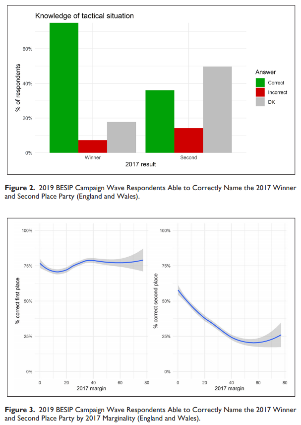 Graphs from Mellon academic article on tactical voting