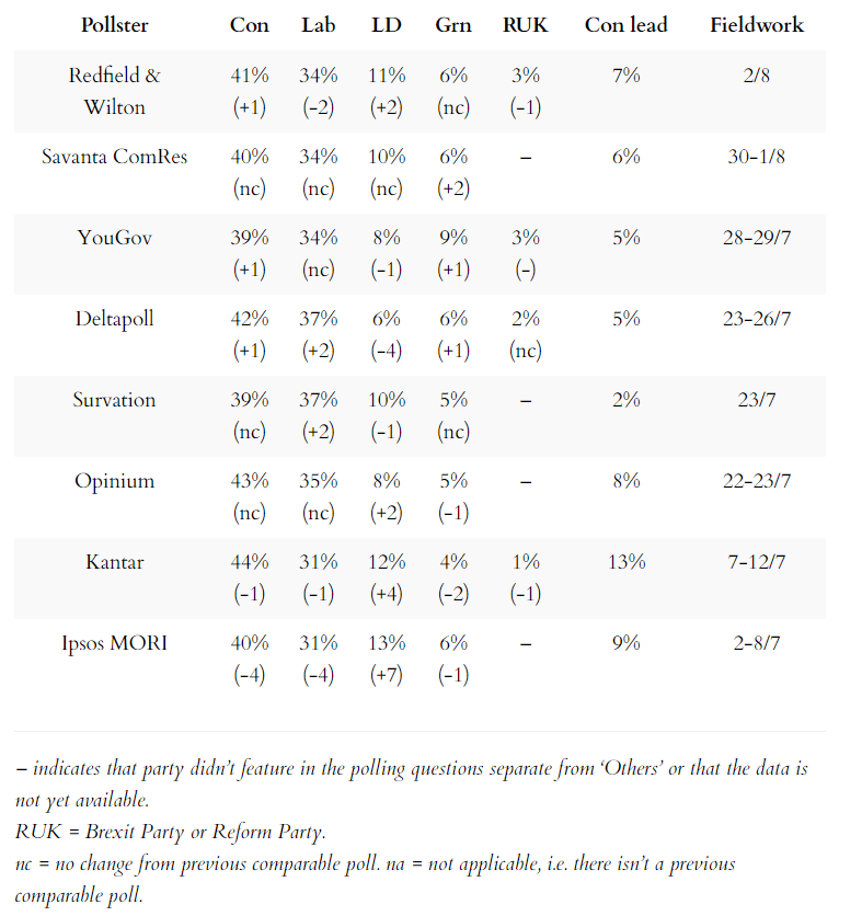 Latest general election voting intention opinion polls 7 August 2021
