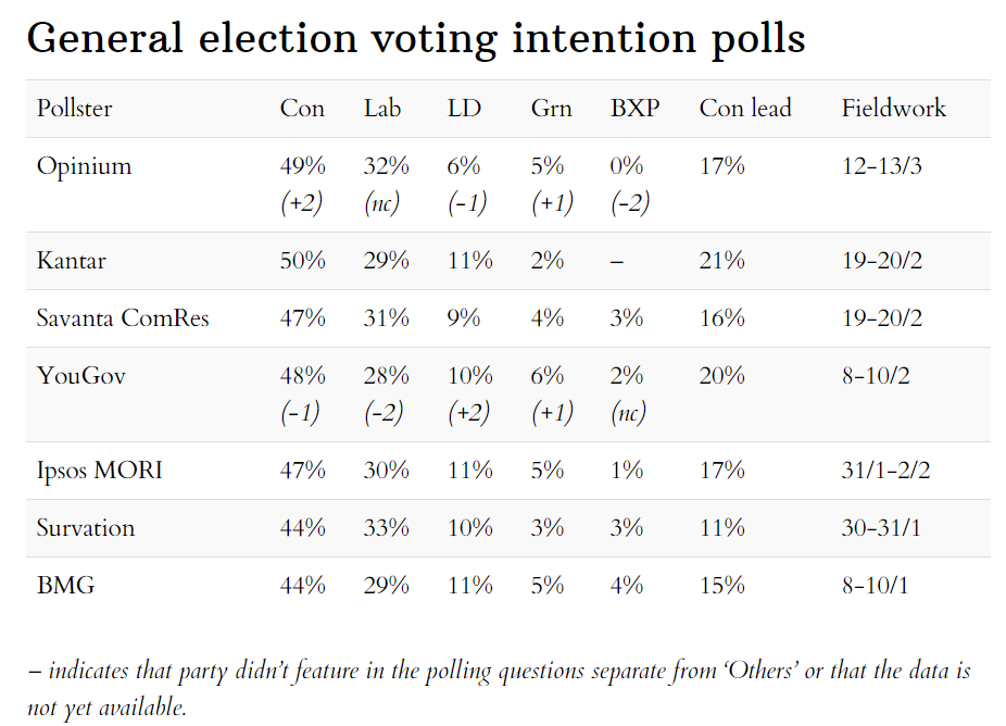 Latest general election voting intention opinion polls