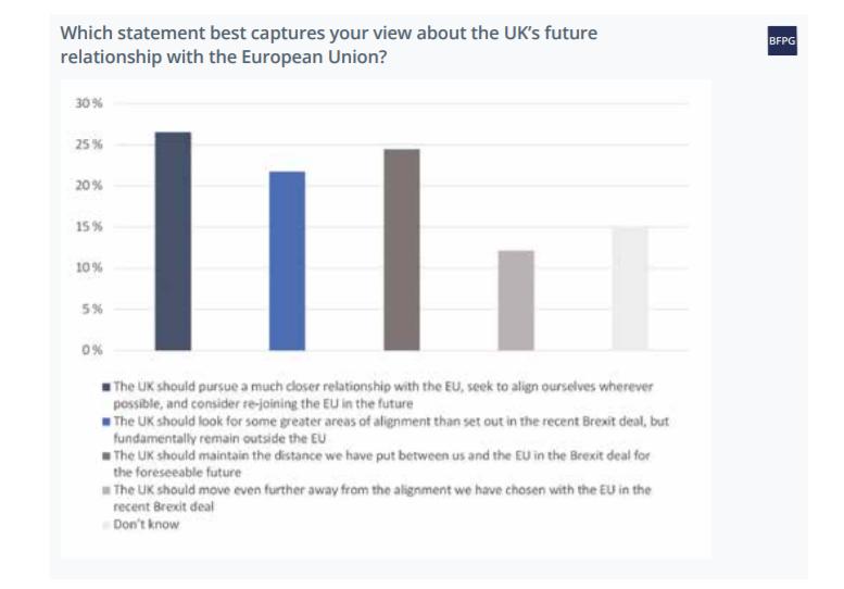 BFPG data on EU relations