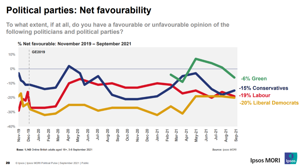 Political parties net favourability ratings from Ipsos MORI