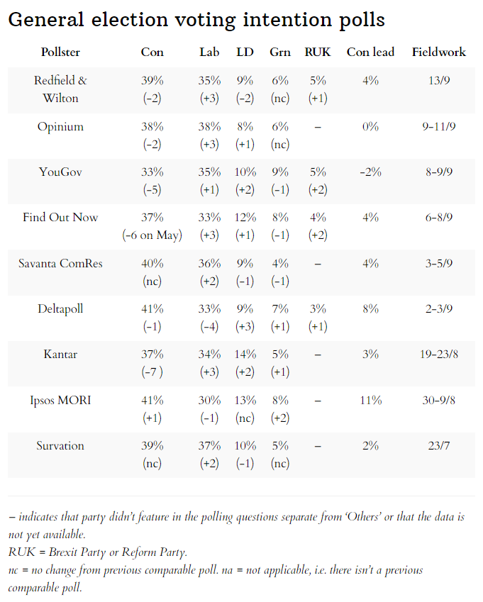 Latest general election voting intention opinion polls 13 September 2021