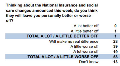 YouGov polling on national insurance tax increase