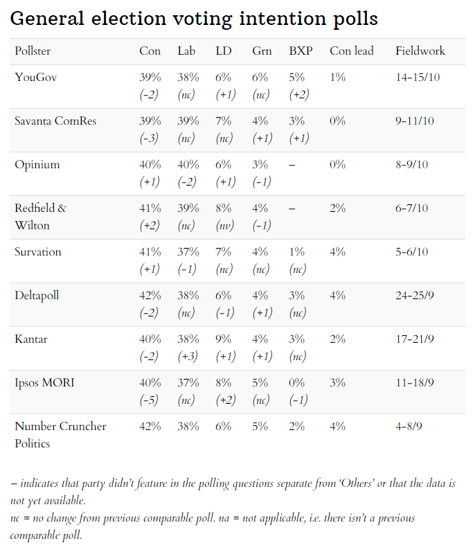 Latest general election voting intentions 17 October 2020
