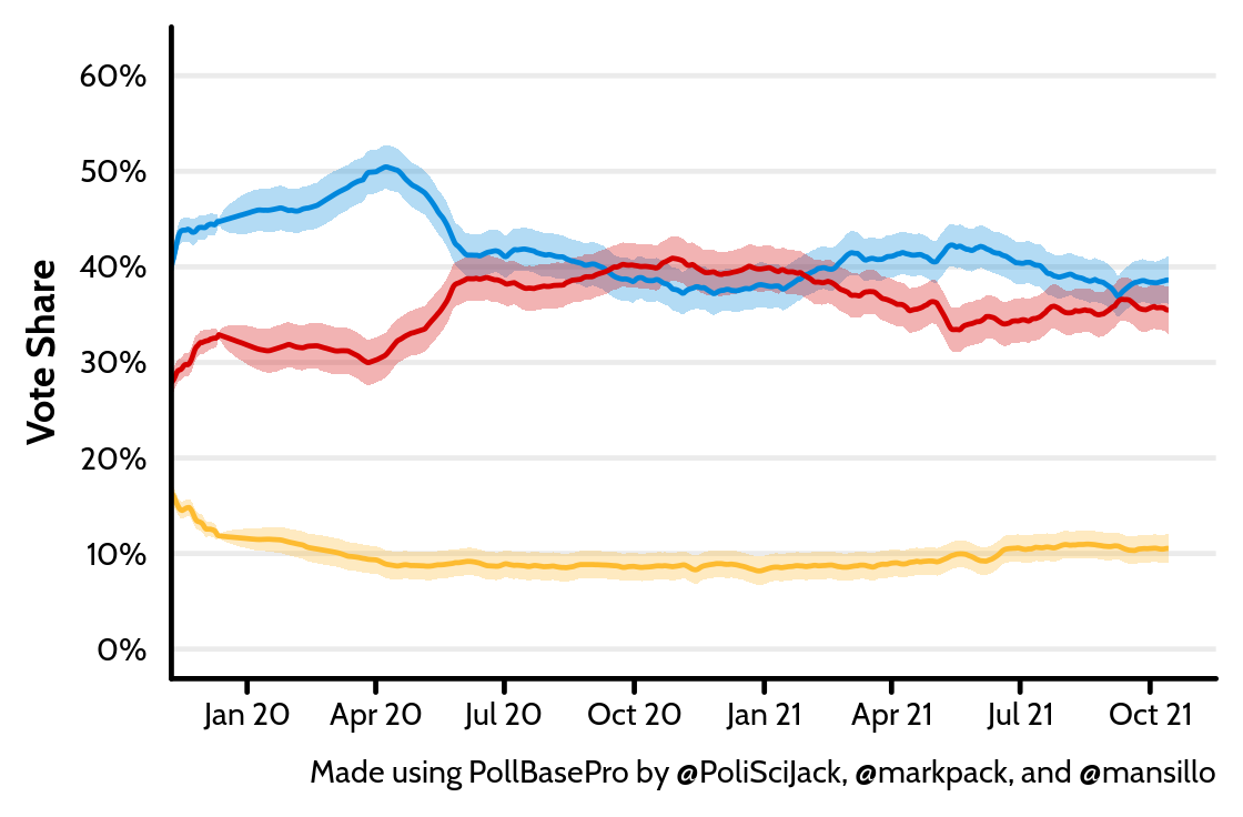 Average poll ratings since 2019 general election