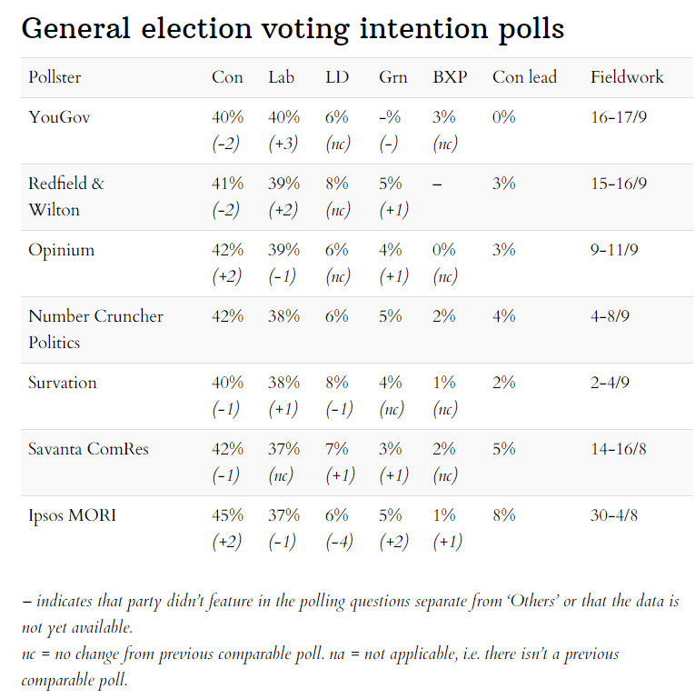 Latest general election voting intentions 20 September 2020