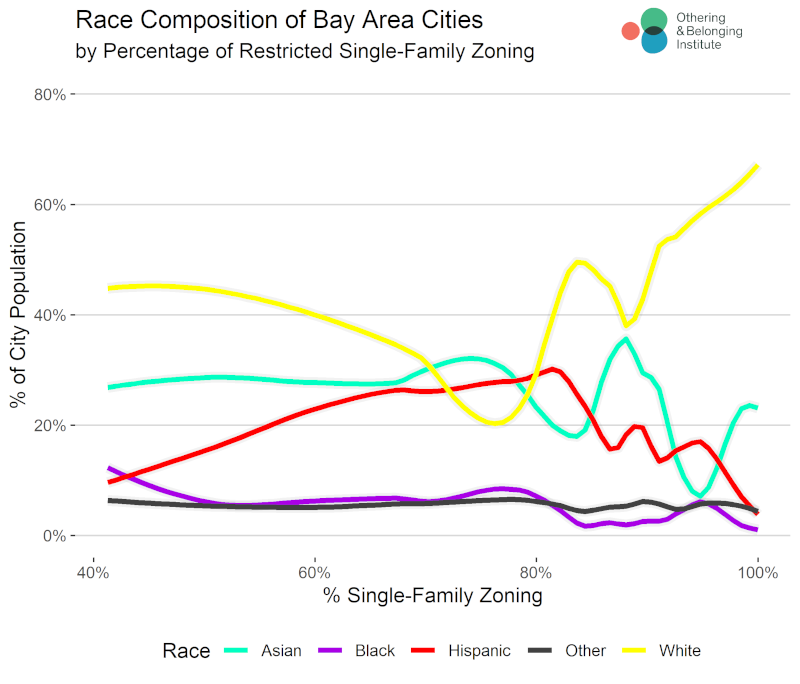 chart shoting the correlation of single family homes to segregation levels