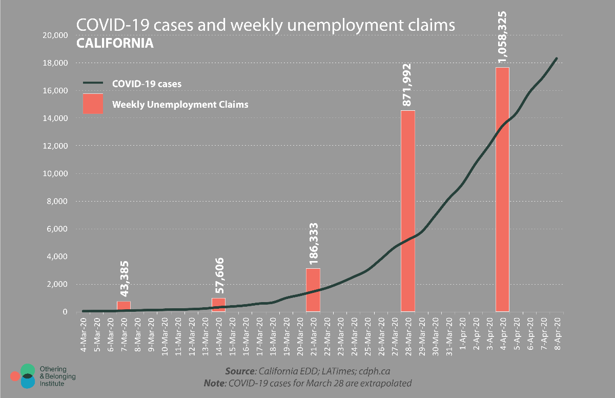 Infographic showing coronavirus cases and weekly unemployment cases in California