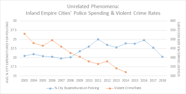 Chart showing no correlation between police spending and violent crime rates in the inland empire