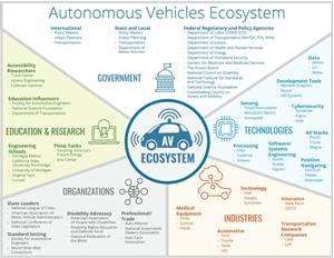 Autonomous Vehicles Ecosystem: If developed to be accessible, autonomous vehicles (AV)