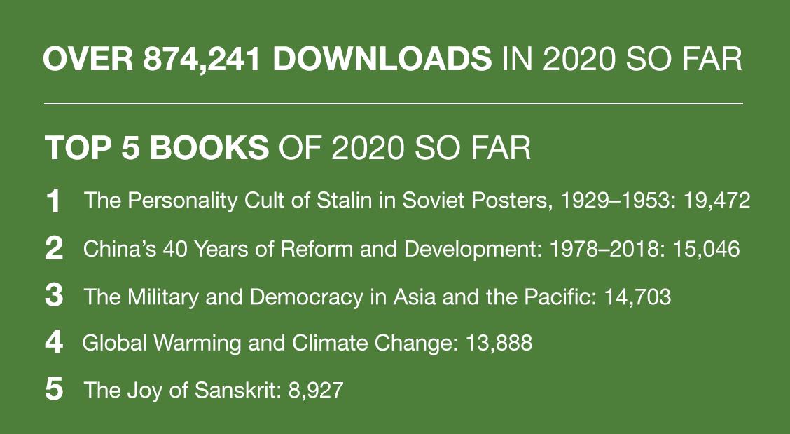 Top downloads in 2020 so far