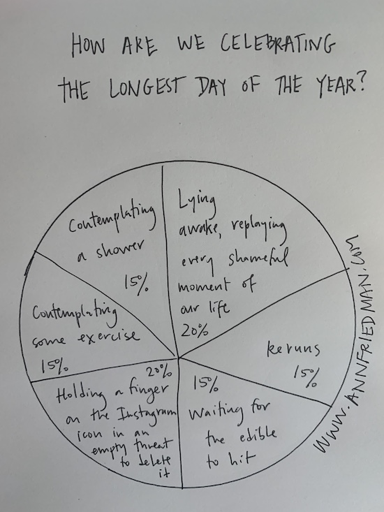 How are we celebrating the longest day of the year? 20% Lying awake, replaying every shameful moment of our life; 15% Reruns; 15% Waiting for the edible to hit; 20% Holding a finger on the Instagram icon in an empty threat to delete it; 15% Contemplating some exercise; 15% Contemplating a shower
