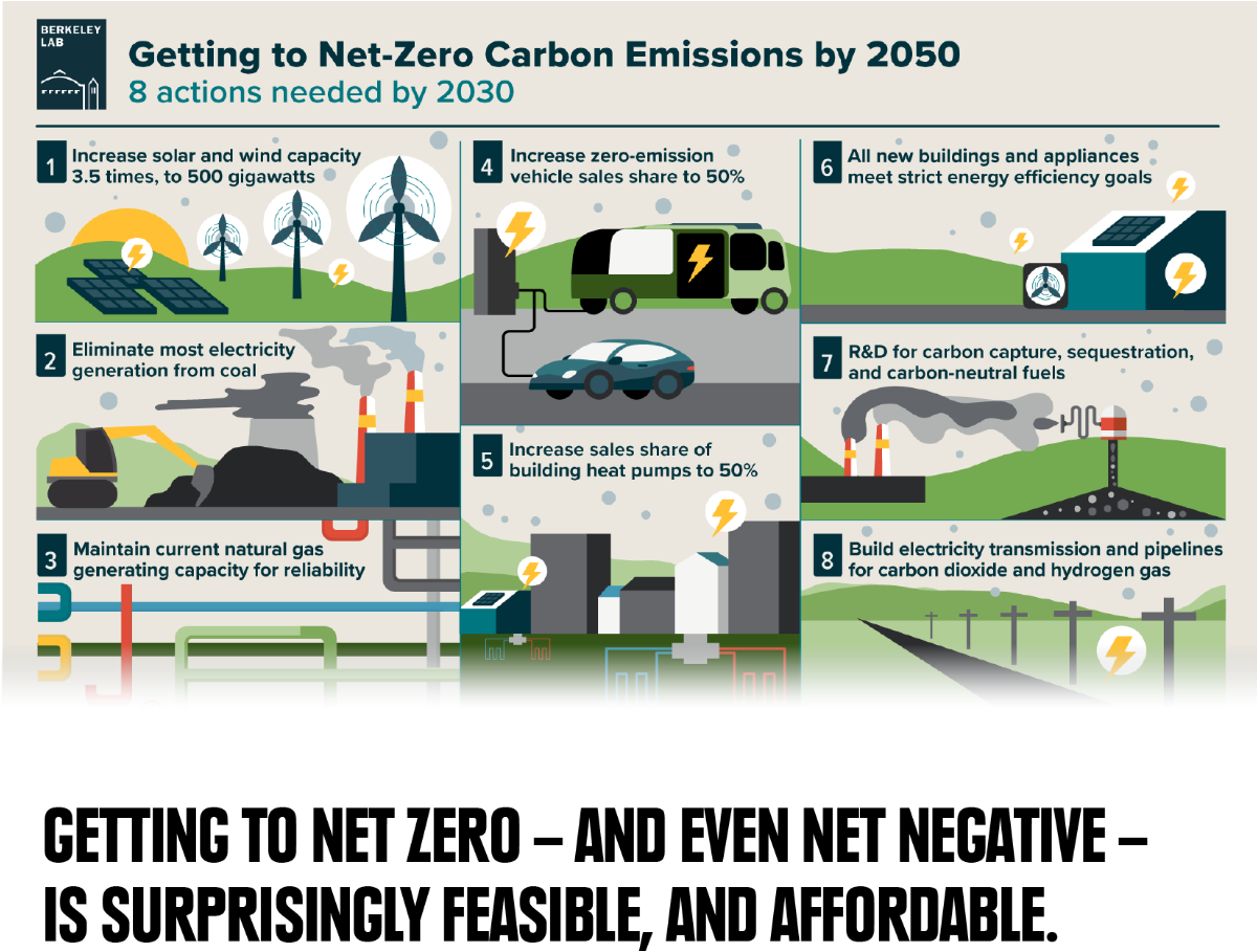 Getting to Net Zero – and Even Net Negative – is Surprisingly Feasible, and Affordable.