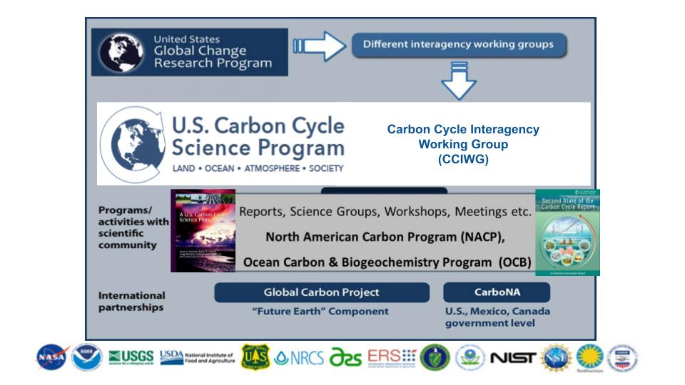 U.S. Carbon Cycle Science Program Organizational Structure and Partnerships