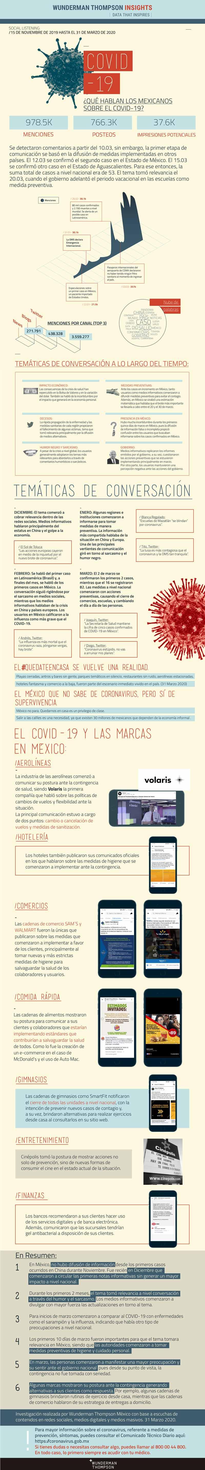 Evolución Coronavirus México