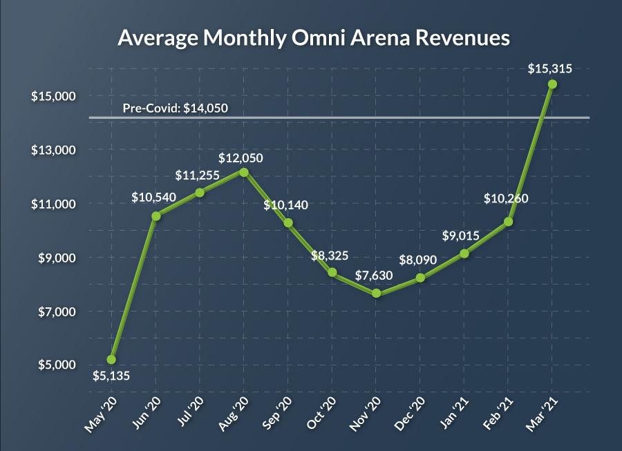 Omni Arena Revenues