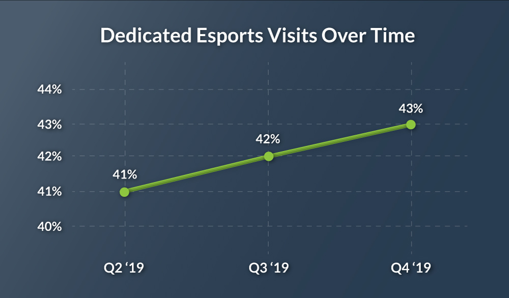 Dedicated Omni Arena Esports Visits over time