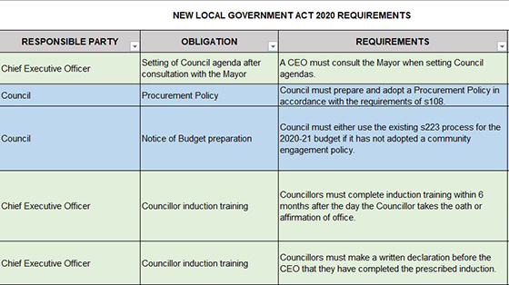 Example of a governance schedule spreadsheet