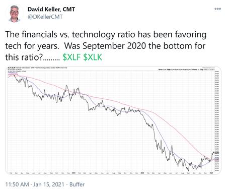 Tweet from David Keller, CMT