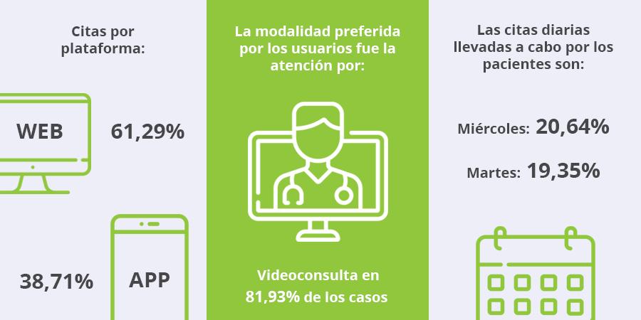 Datos estadísticos del uso de la plataforma Mediclic por parte de los colaboradores de SAAM