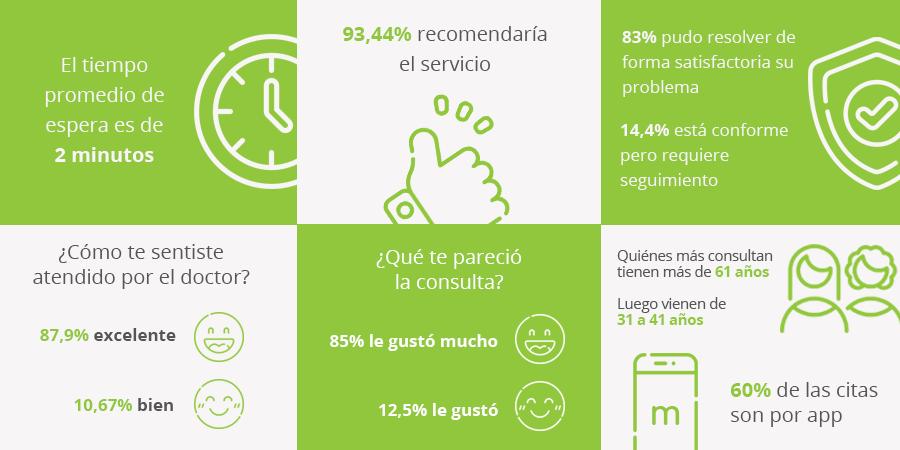 Datos estádisticos satisfactorios de Las Condes