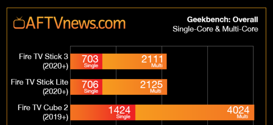 AFTVnews benchmarks