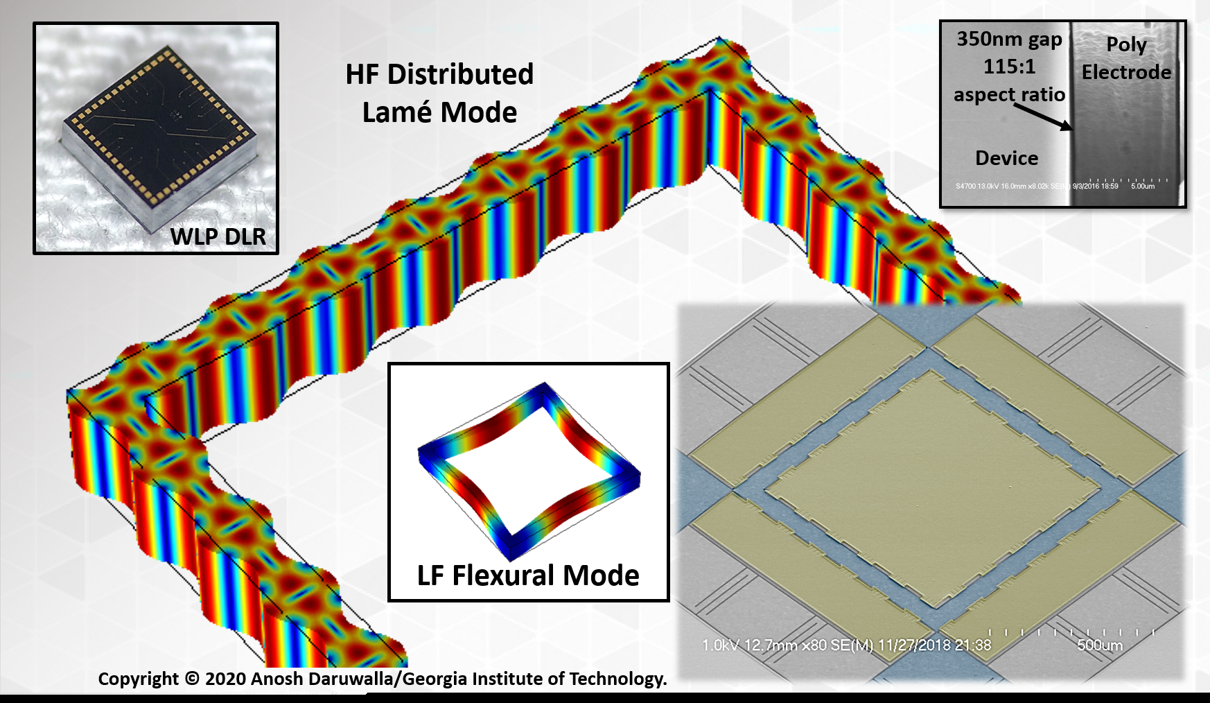Animation of the high frequency distributed Lame mode and the low frequency flexural mode from the same structure, which can be used for high frequency temperature-stable oscillators. Inset figures show a colorized SEM image, wafer-level packaged device die, and a cross section of the capacitive nano-gaps enabled by the HARPSS process.