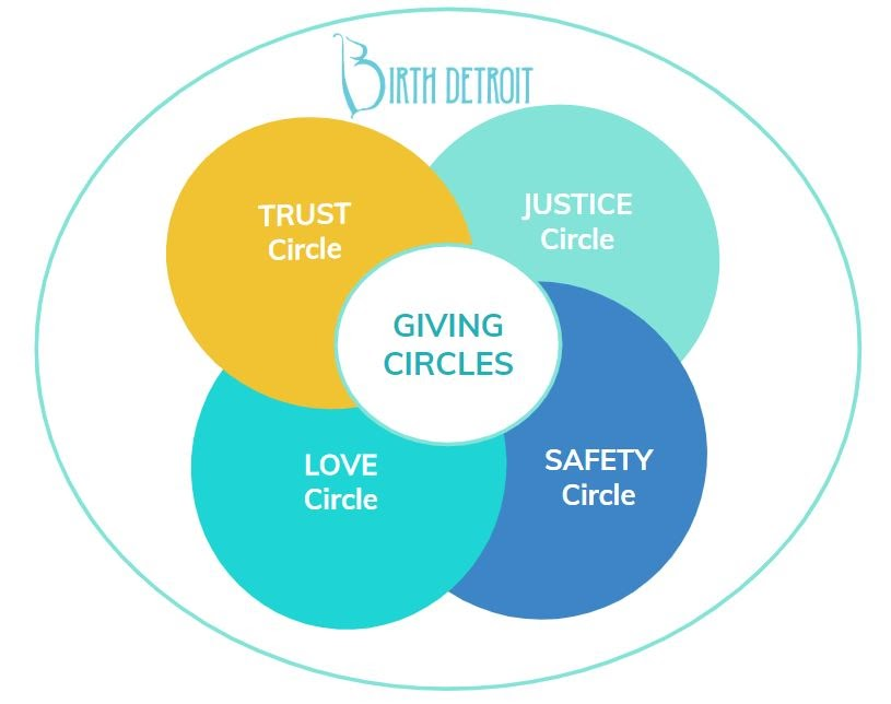 Birth Detroit Giving Circles