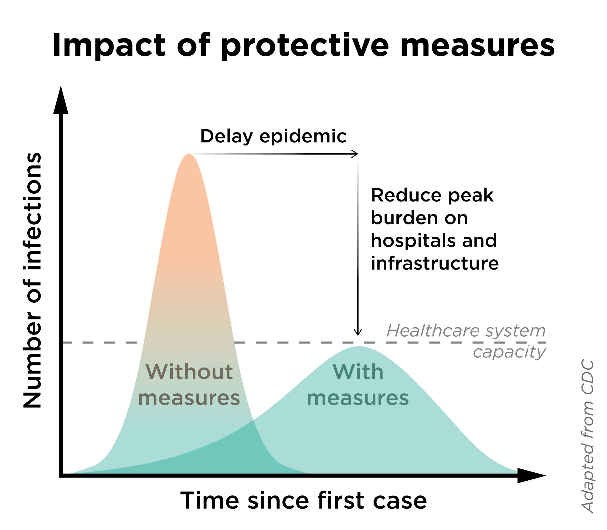 chart showing a steep, sudden curve without measures that crosses way beyond a line reading 'health care system capacity' and another curve, with measures, that stays under that same line