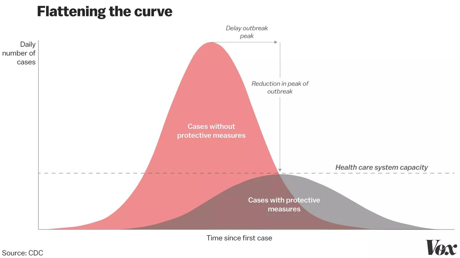 Flattennig the Curve