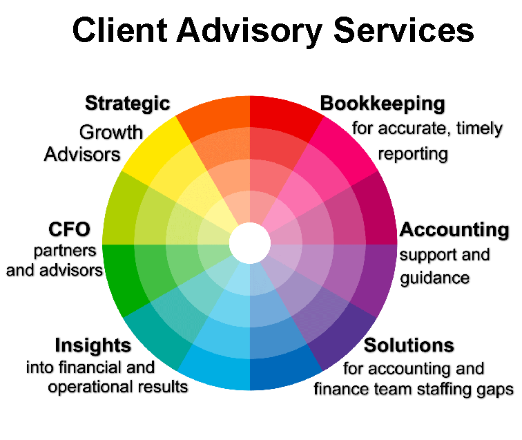 Client Advisory Services Wheel of Service