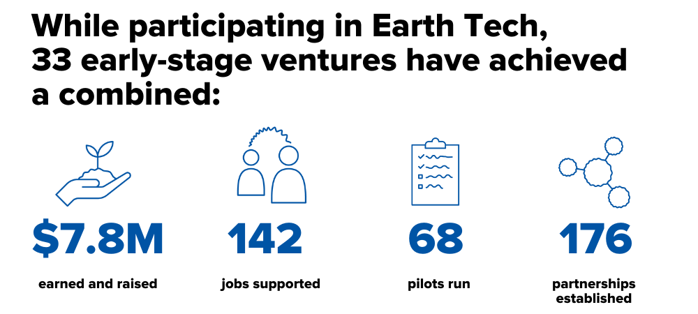 While participating in Earth Tech, 33 early-stage ventures have achieved a combined: $7.8 million earned and raised, 142 jobs supported, 68 pilots run, and 176 partnerships established.