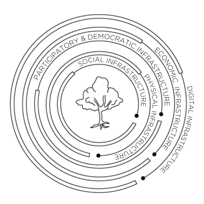 Concentric circles showing the relationship between six different kinds of infrastructure
