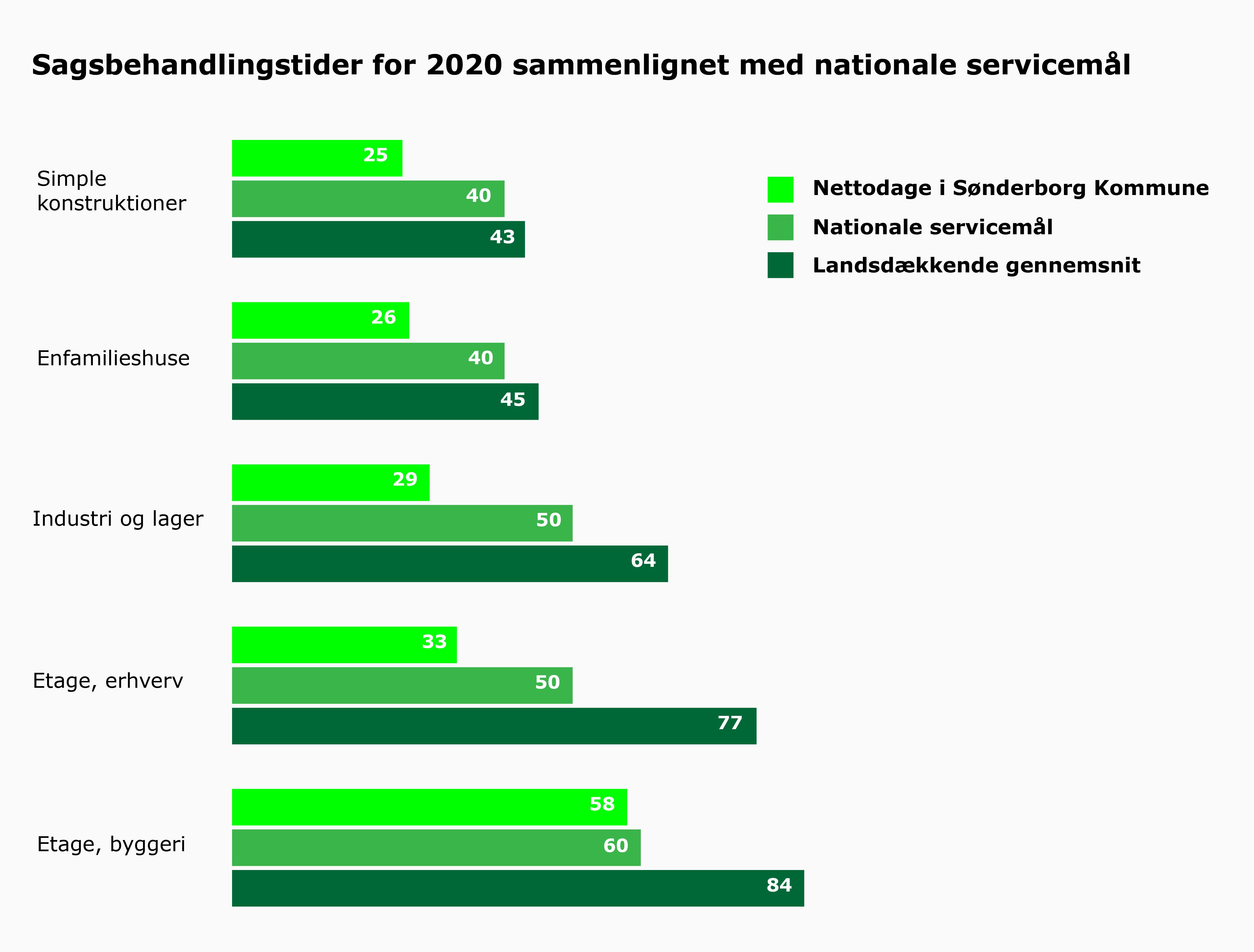 Sønderborg Kommune behandler byggesager hurtigt