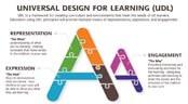 Understanding the 3 UDL Principles In Education