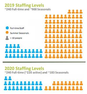 Park Staff Chart
