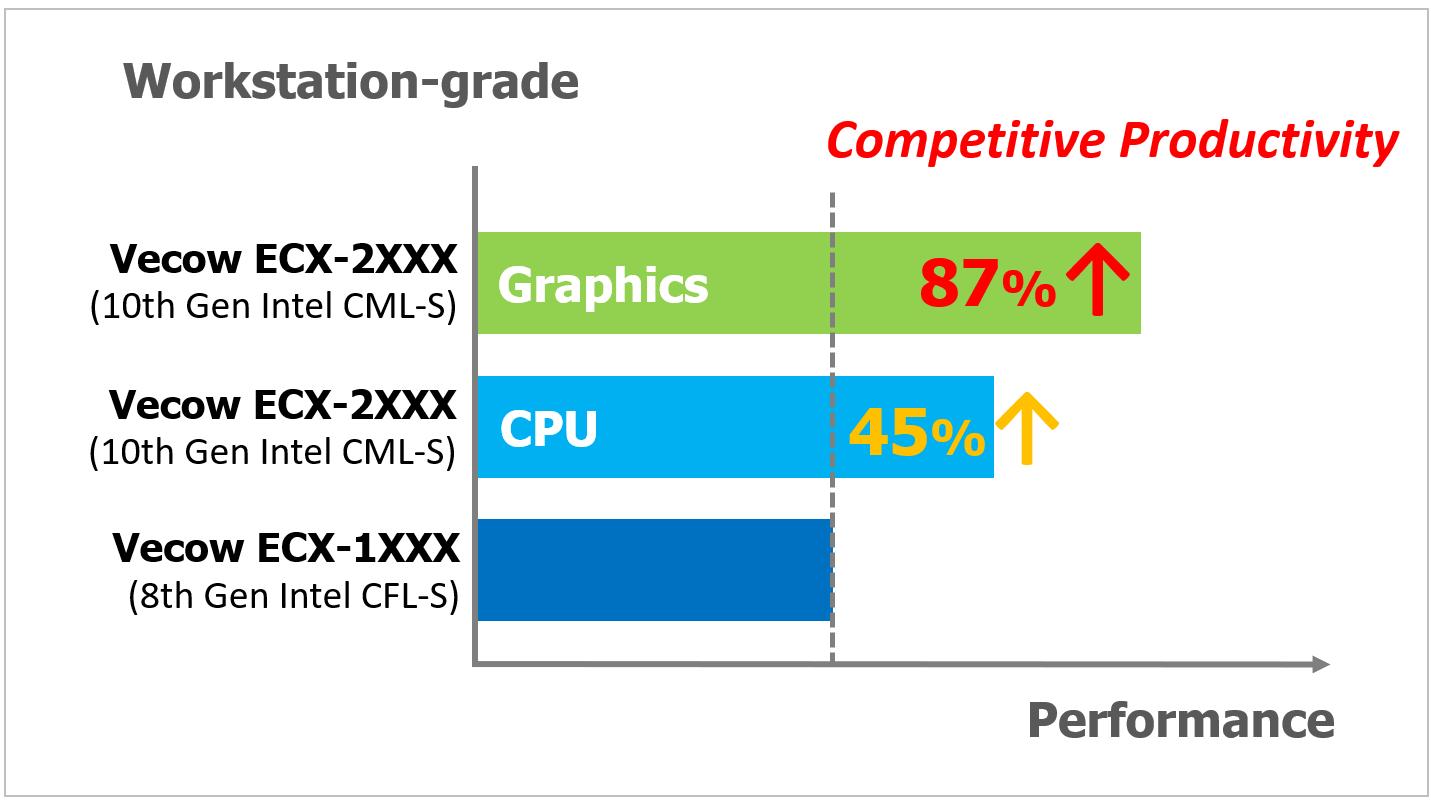Vecow ECX-2400/2200 PEG delivers competitive system productivity