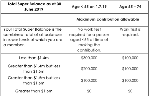 Maximise Your Superannuation Contributions for Year Ending30 June 2020 2