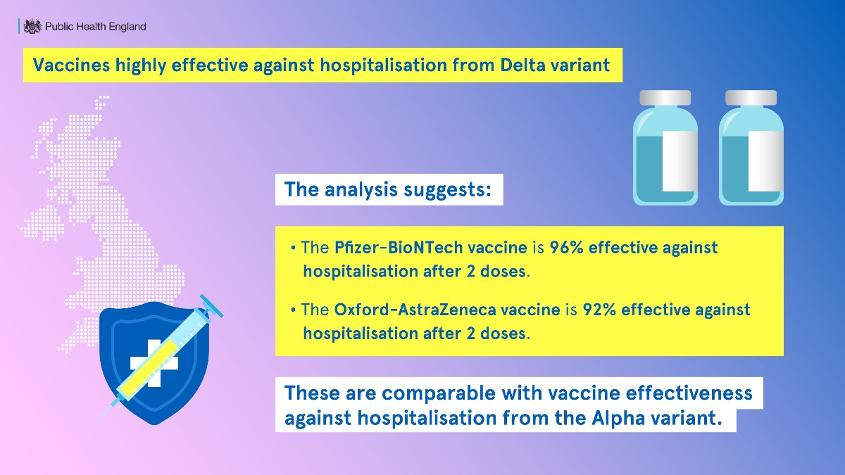 Vaccines highly effective against Delta variant
