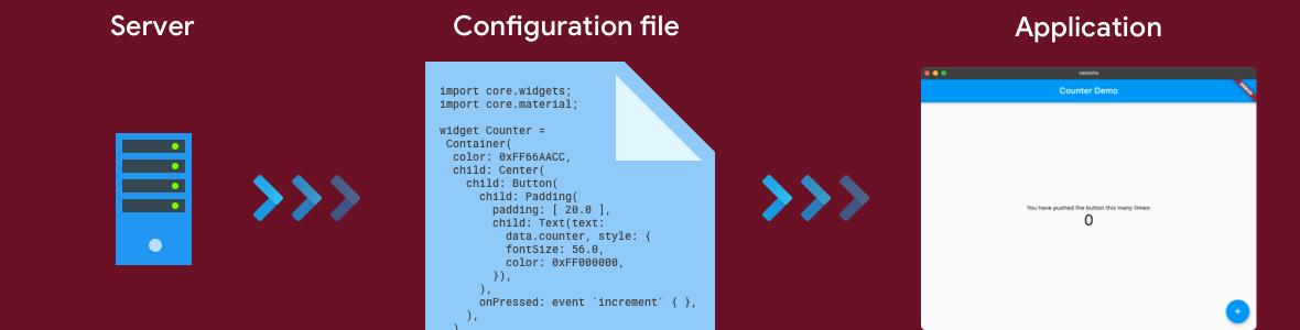 """Image Une solution de """"server-driven UI"""" officielle pour Flutter ?"""