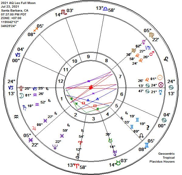Aquarius-Leo 2021 Full Buck Moon Astrology Chart!