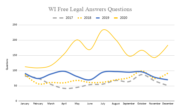 Chart of questions by month and year