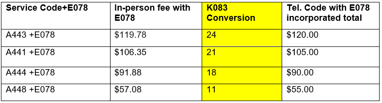 Automatic codes conversions table K093
