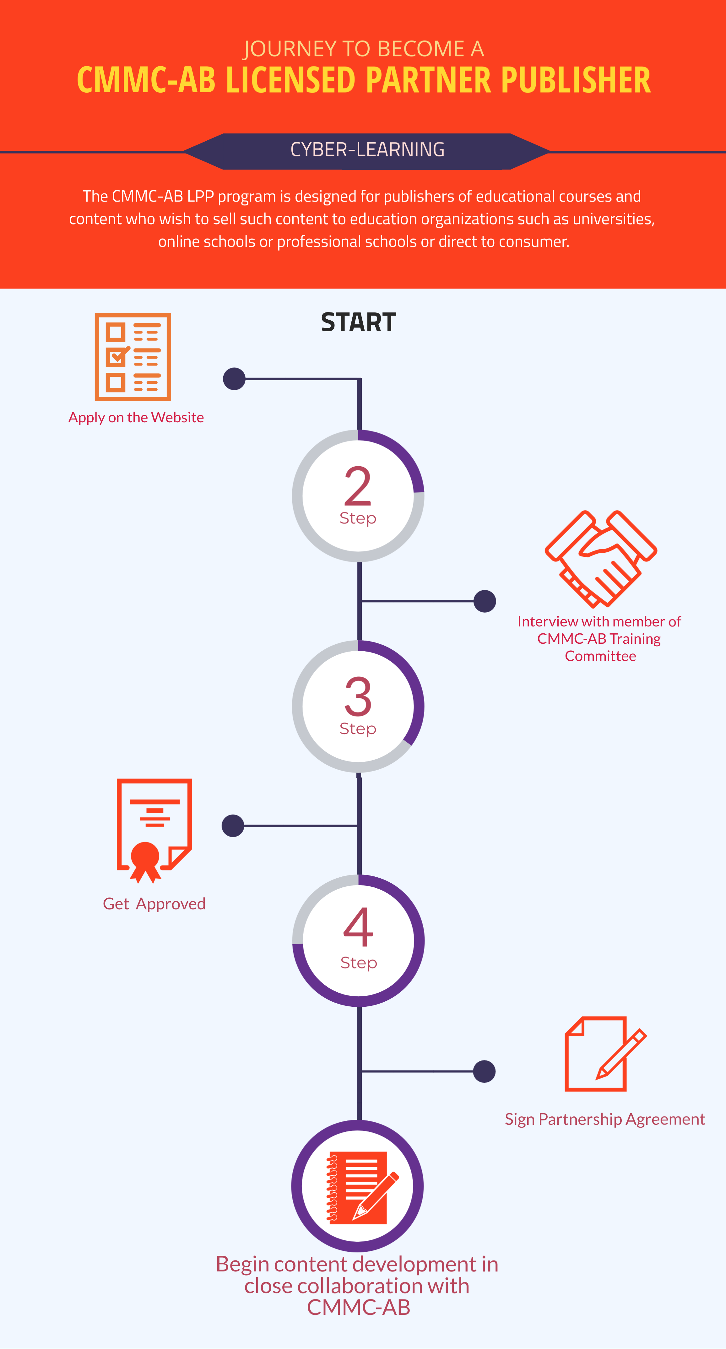 Infographic describing the journey to become a Licensed Partner Publisher