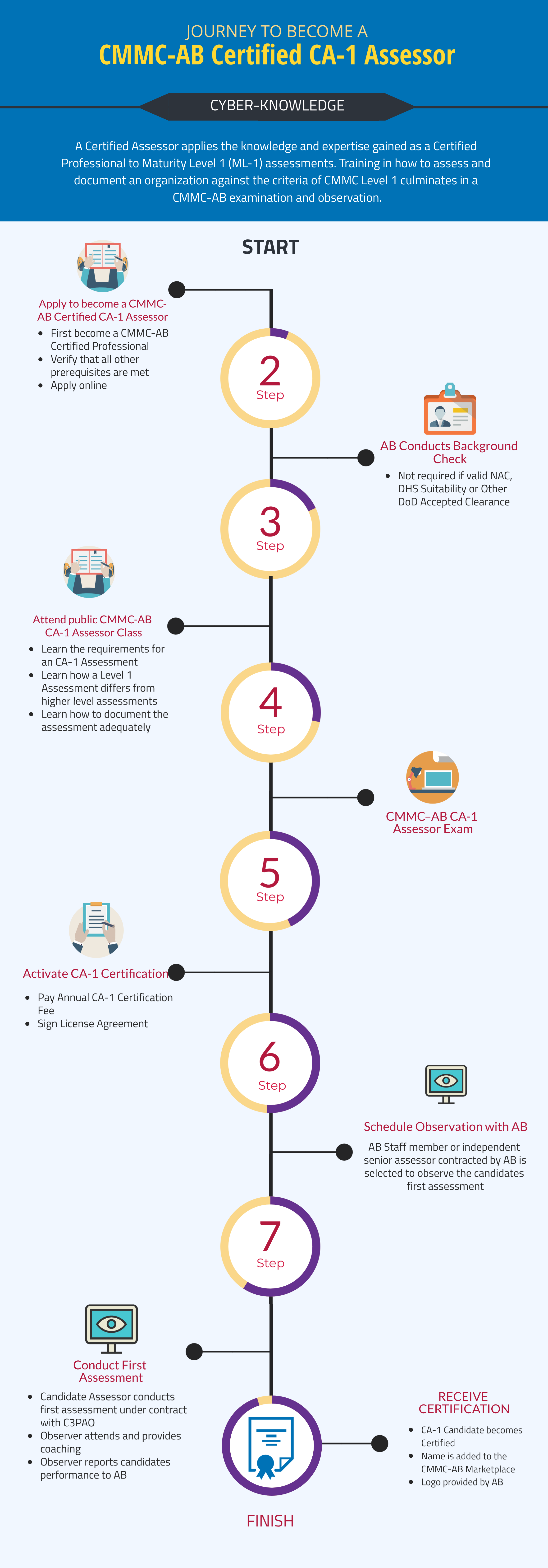 Infographic showing the journey to become a CA-1 Assessor