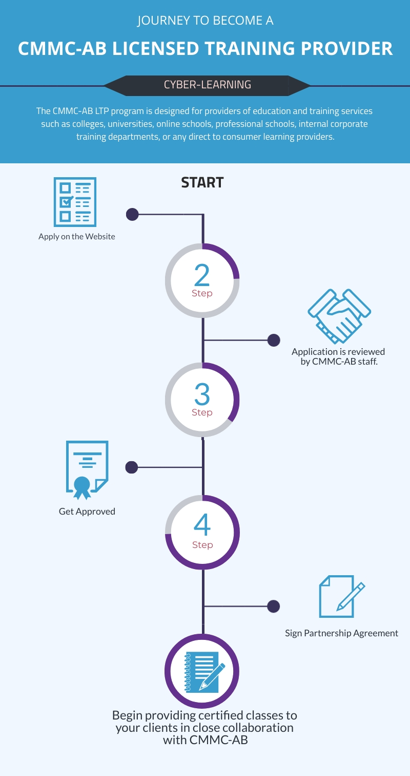 Infographic describing the journey to become a Licensed Training Provider