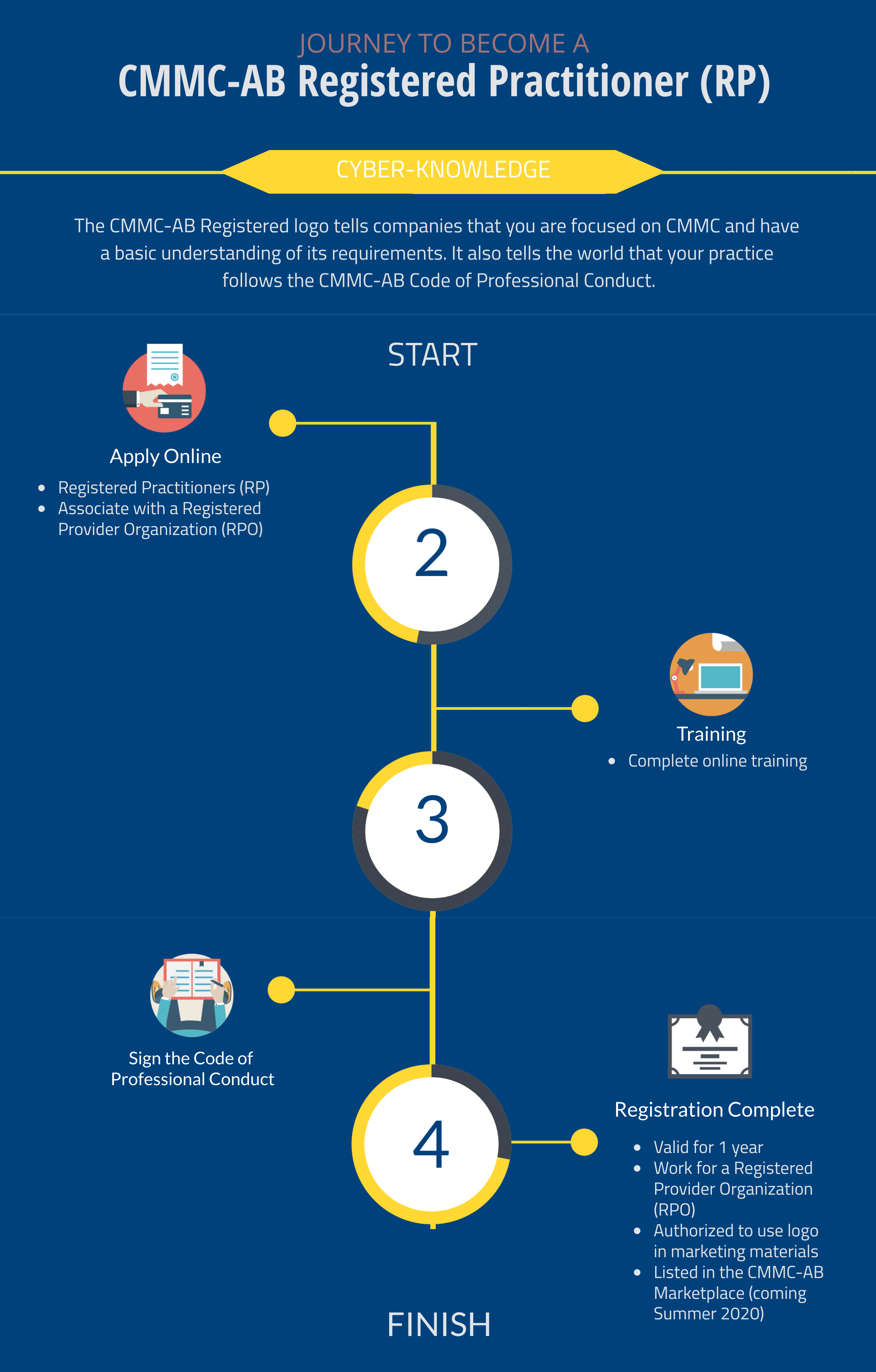 Infographic describing the journey to become a Registered Practioner