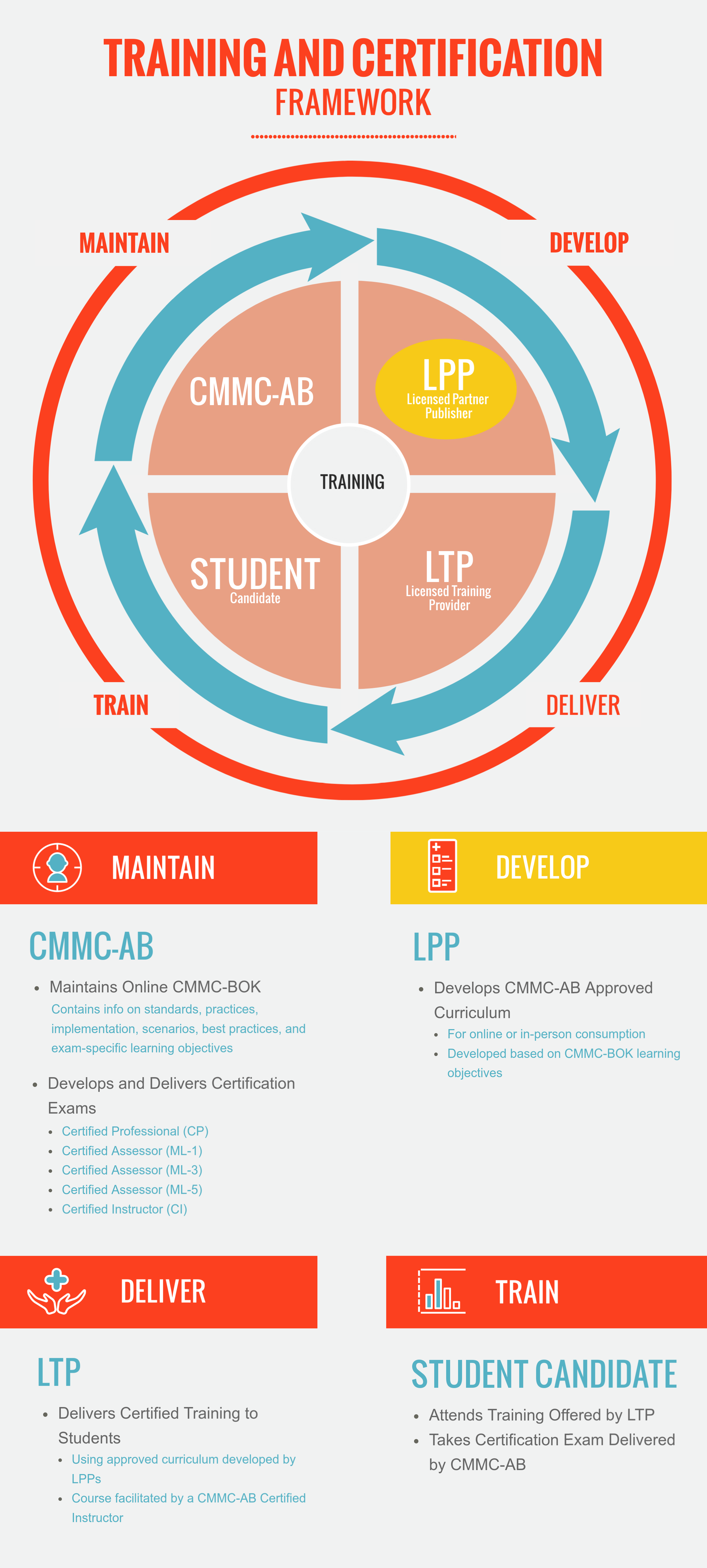 Infographic showing the features of LICENSED PARTNER PUBLISHER program