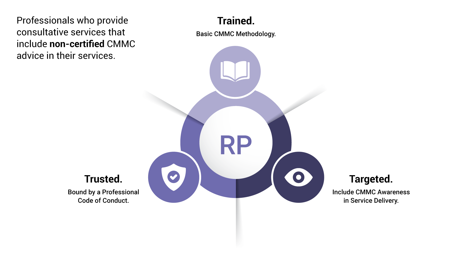 Infographic showing key characteristics of a Registered Practitioner